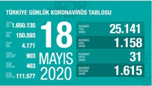 Türkiye'de koronavirüs kaynaklı can kaybı 4 bin 171'e yükseldi