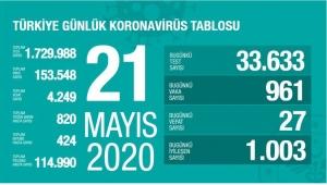 Türkiye'de koronavirüs kaynaklı can kaybı 4 bin 249'a yükseldi