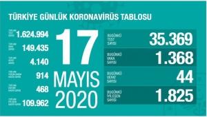 Türkiye'de koronavirüsten son 24 saatte 44 ölüm