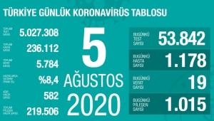 5 Ağustos Türkiye koronavirüs tablosu!