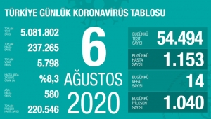 İşte son koronavirüs rakamları. Artış sürüyor !