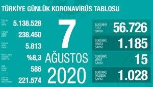 İşte son koronavirüs rakamları !
