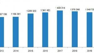 Geçen yıl emlak sektörü için nasıl geçti ?
